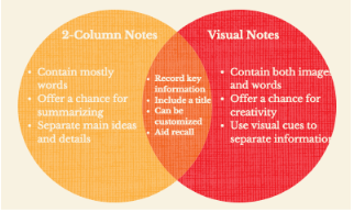 Venn Diagram Notes